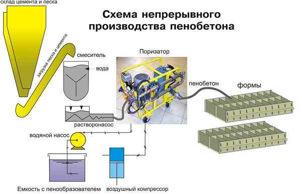 производства пенобетона и